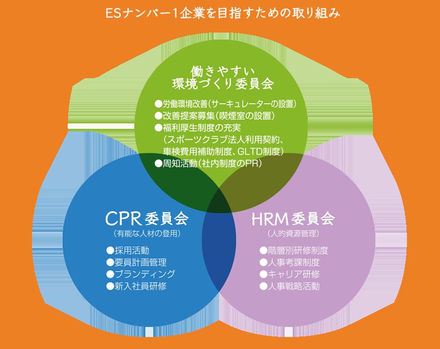 ESナンバー1企業を目指すための取り組みの図表